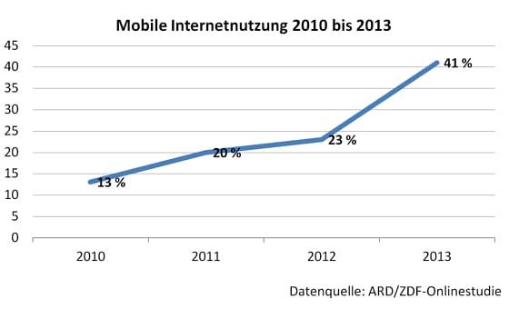 Mobile Internetnutzung in Deutschland 2010 - 2013