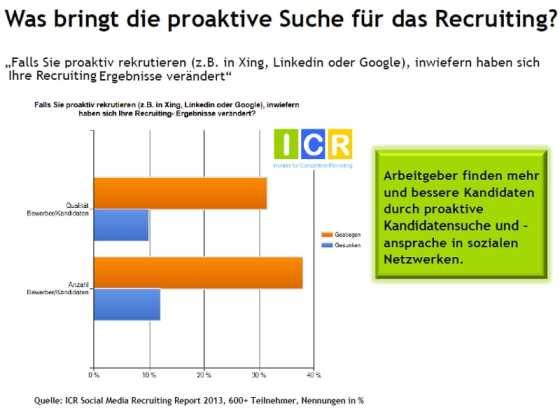 Social Media Recruiting-Studie - Was bringt die proaktive Suche für das Recruiting - Quelle ICR