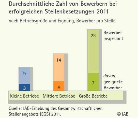 Recruiting in Deutschland - Durchschnittliche Zahl von Bewerbern bei erfolgreichen Stellenbesetzungen - Quelle IAB