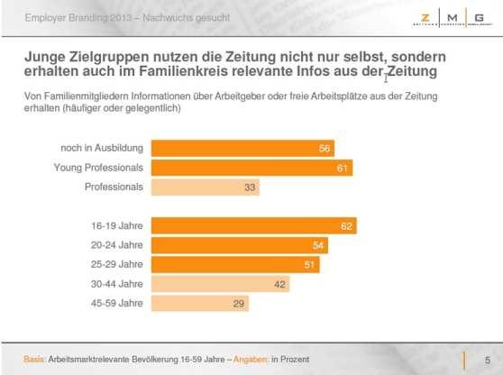 Employer Branding: Zeitungen sind insbesondere für die Ansprache von Azubis geeignet - Quelle ZMG
