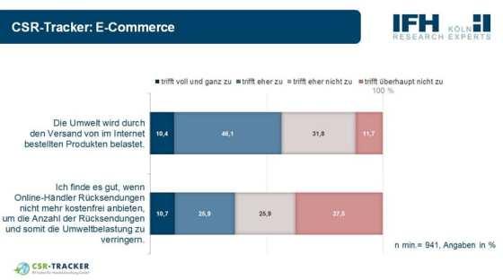 Nach mir die Sintflut - Kostenfreie Retouren sind Konsumenten wichtiger als Umweltaspekte -Quelle CSR-Tracker