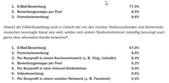 Bevorzugte Bewerbungsformen bei Bewerbern - Quelle Bewerbungspraxis 2014 - Monster