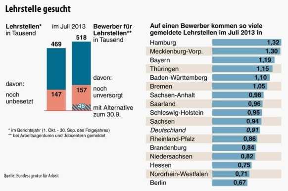 Infografik Lehrstelle gesucht - Stand August 2013