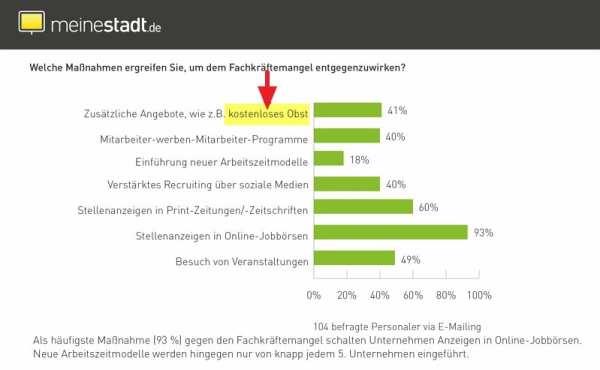 War for Talents: Maßnahmen gegen den Fachkräftemangel - Quelle meinestadt.de