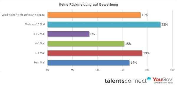 Negative Candidate Experience: Keine Rückmeldung auf Bewerbung - Quelle: TalentsConnect