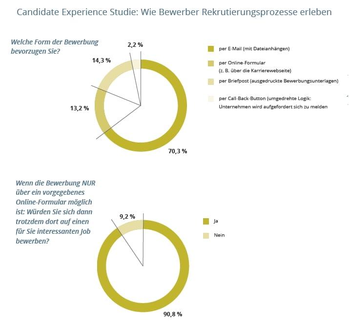 Wie Bewerber Bewerbungsprozess erleben - Quelle MetaHR/stellenanzeigen.de