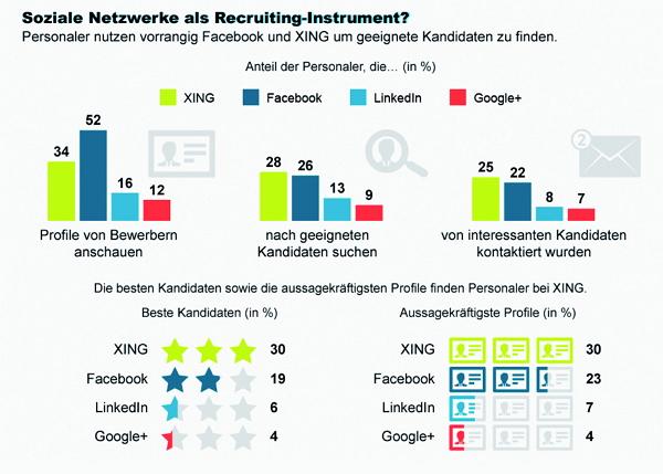Soziale Netzwerke als Recruiting-Instrument - Quelle Burda Media