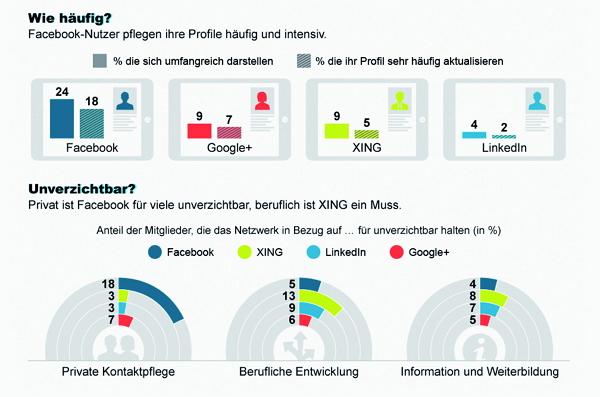Wie häufig pflegen Deutsche ihre Social Media-Profile - Quelle Burda Media