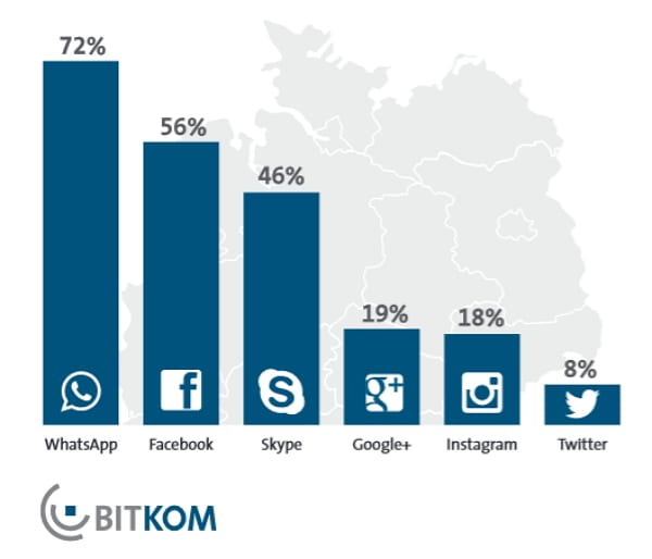 Die Top 6 der bei Jugendlichen beliebtesten sozialen Netzwerke - Quelle Bitkom