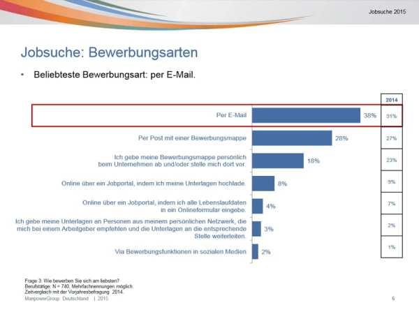 Jobsuche - Die beliebtesten Bewerbungsarten - Quelle: Manpower