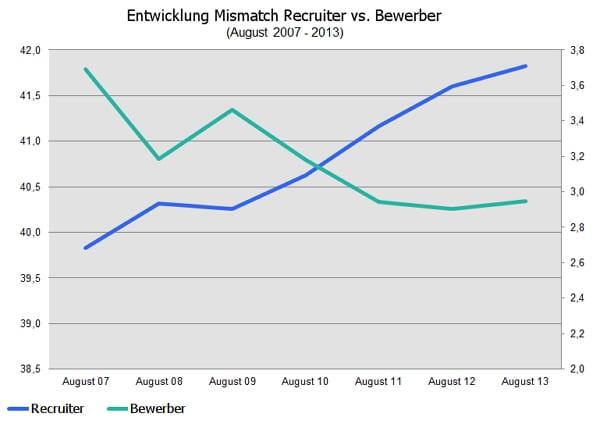 Entwicklung Mismatch Recruiter vs. Bewerber