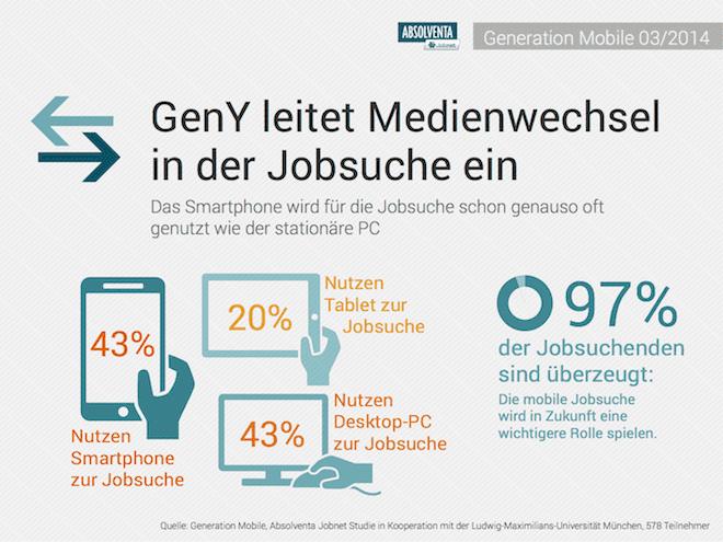 Smartphone für die Jobsuche - Generation Mobile leitet Medienwechsel im Personalmarketing ein - Quelle Absolventa