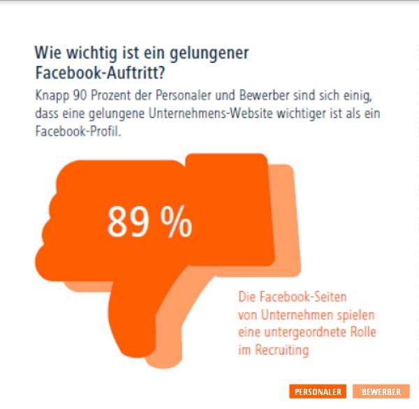 Wie wichtig ist eine Facebook-Karriereseite - Quelle Jobware Umfrage-Report