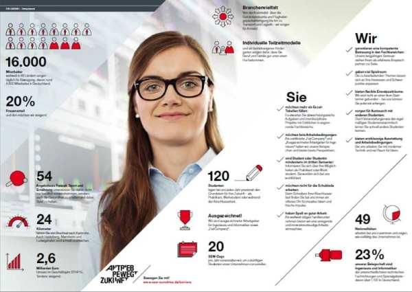 Die Z-Cards ersetzen die bisherige Karrierebroschüre bei SEW-EURODRIVE