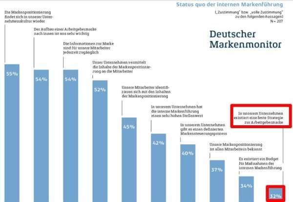 Status quo der internen Markenführung - Quelle Deutscher Markenmonitor