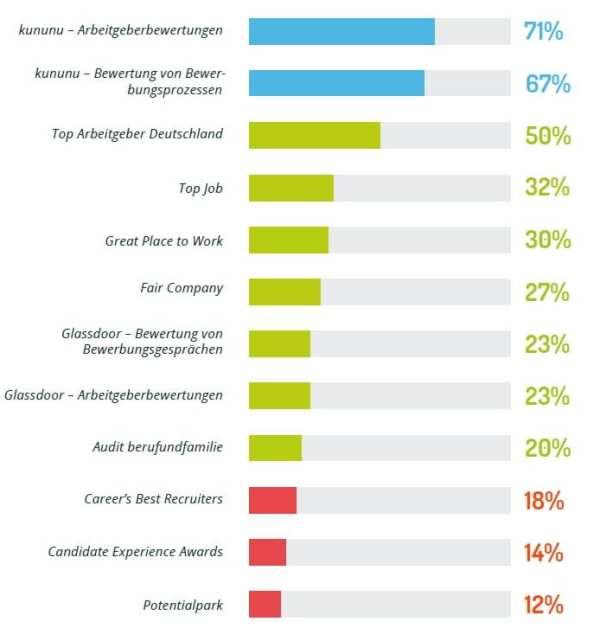Arbeitgebersiegel und Arbeitgeberbewertungsportale - Bekanntheit der einzelnen Anbieter - Quelle softgarden