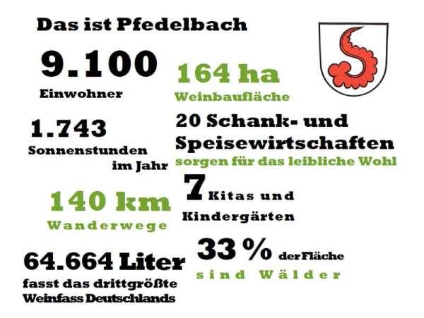 Pfedelbach - Zahlen Daten Fakten