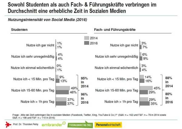 Social Media Personalmarketing Studie 2016 - Nutzung von Social Media