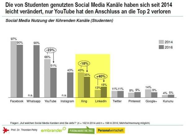 Social Media Personalmarketing Studie 2016 - XING verliert, Linkedin gewinnt