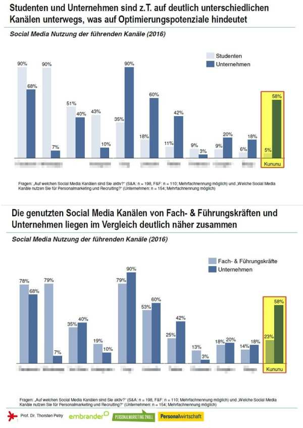 Social Media Personalmarketing Studie - Arbeitgeber aktiver auf kununu als Bewerber