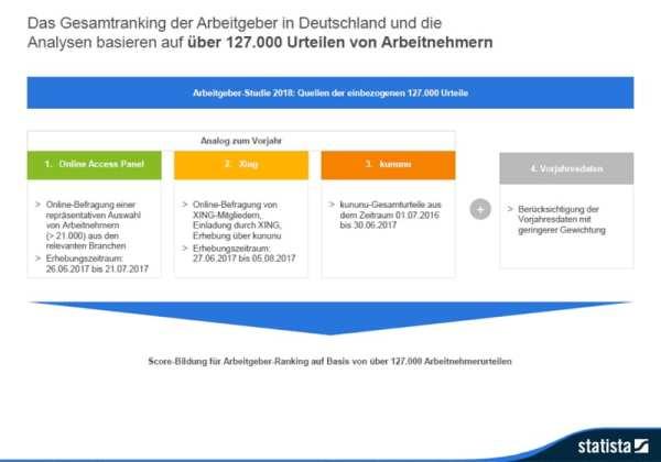 Deutschlands beste Arbeitgeber - so kommt das Ranking zustande. Vielleicht. Quelle - Statista