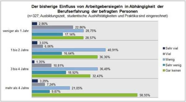 Einfluss von Arbeitgebersiegel auf die Berufswahl - Quelle Alexander Hohaus