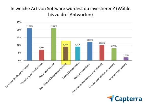 Bewermanagement-Software keine Relevanz in deutschen Personalabteilungen - Quelle Capterra HR Software Trends