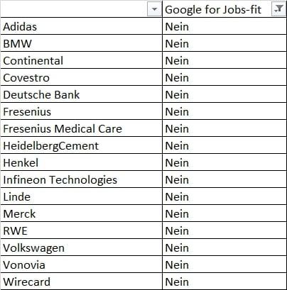 Google for Jobs bei den DAX30-Unternehmen - 12 sind gar nicht vorbereitet