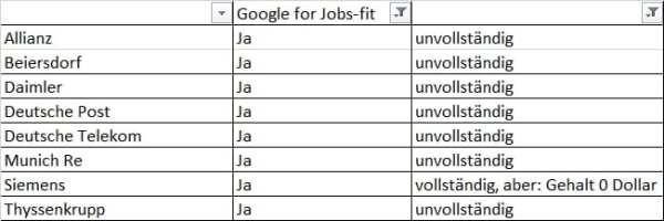 Google for Jobs bei den DAX30-Unternehmen - fit, aber unvollständig