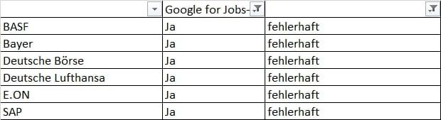 Google for Jobs bei den DAX30-Unternehmen - sechs Unternehmen mit massiven Fehlern
