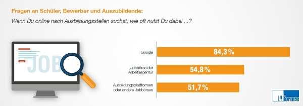 Google ist der Favorit bei Azubi-Bewerbern - Quelle Azubi-Recruiting Trends 2019
