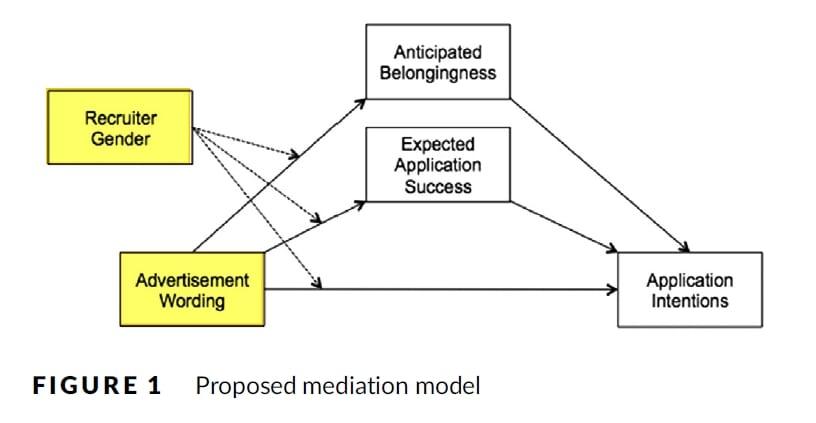 Welche Auswirkungen haben Formulierungen und Geschlecht des Recruiters auf Bewerbungserfolg und andere Faktoren - Forschungsmodell