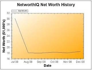 December Net Worth Update