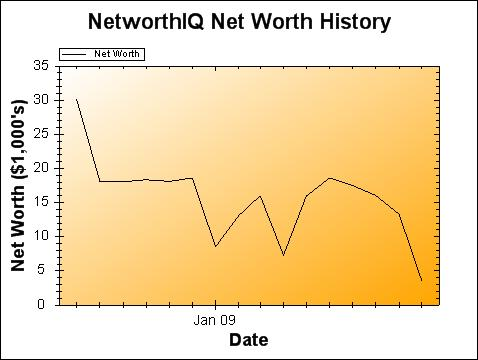 octnetworth