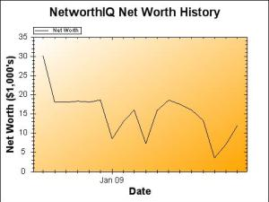 December 1st Net Worth