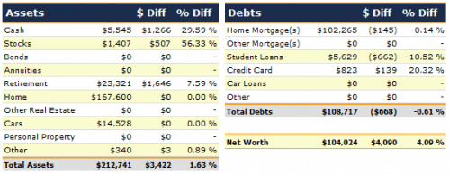 March 2012 Net Worth Detail