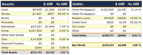 March 2012 Net Worth Detail