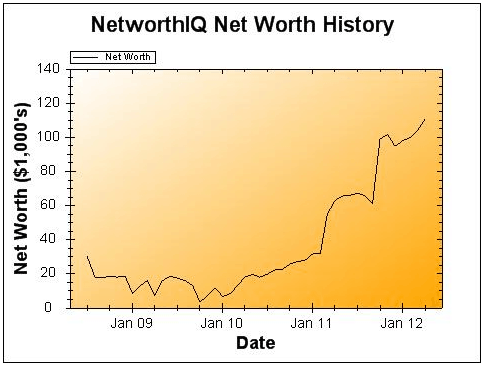 April 2012 Net Worth and Earnings Update