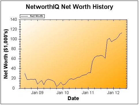 May 2012 Net Worth and Earnings Update