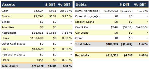 July 2012 Net Worth Detail