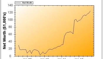 September 2012 Net Worth Chart