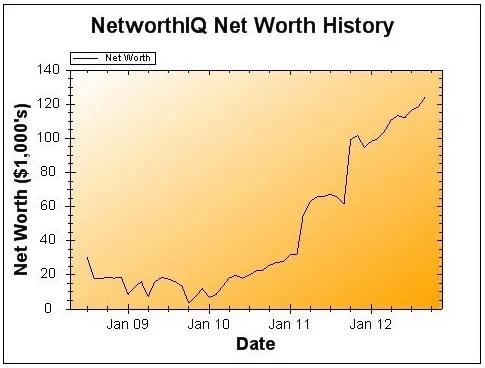 September 2012 Earnings and Net Worth Update