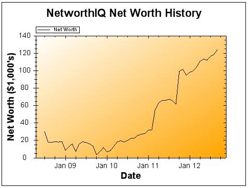 September 2012 Net Worth Chart