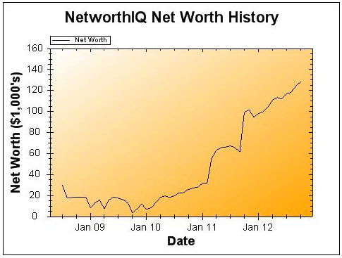 October 2012 net worth