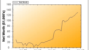 November 2012 Net Worth Chart Narrow Bridge Finance