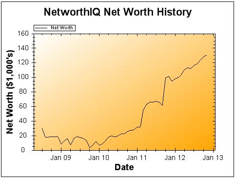 November 2012 Earnings and Net Worth Update