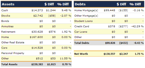 November 2012 Net Worth Narrow Bridge Finance
