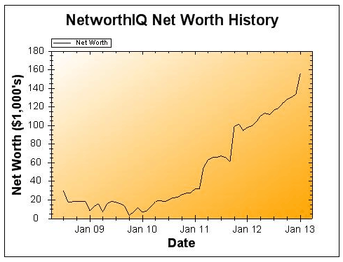 January 2013 Net Worth and Earnings Update