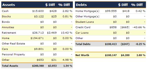 February 2013 Net Worth Detail