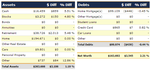 March 2013 Net Worth Detail